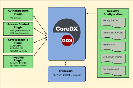 DDS Security Architecture